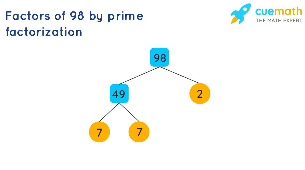 Factors of 98 by prime factorization