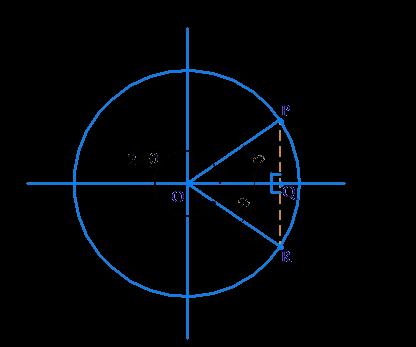 Example 3 of sine θ, cos θ and tan θ relation