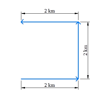 Magnitude and direction illustration example