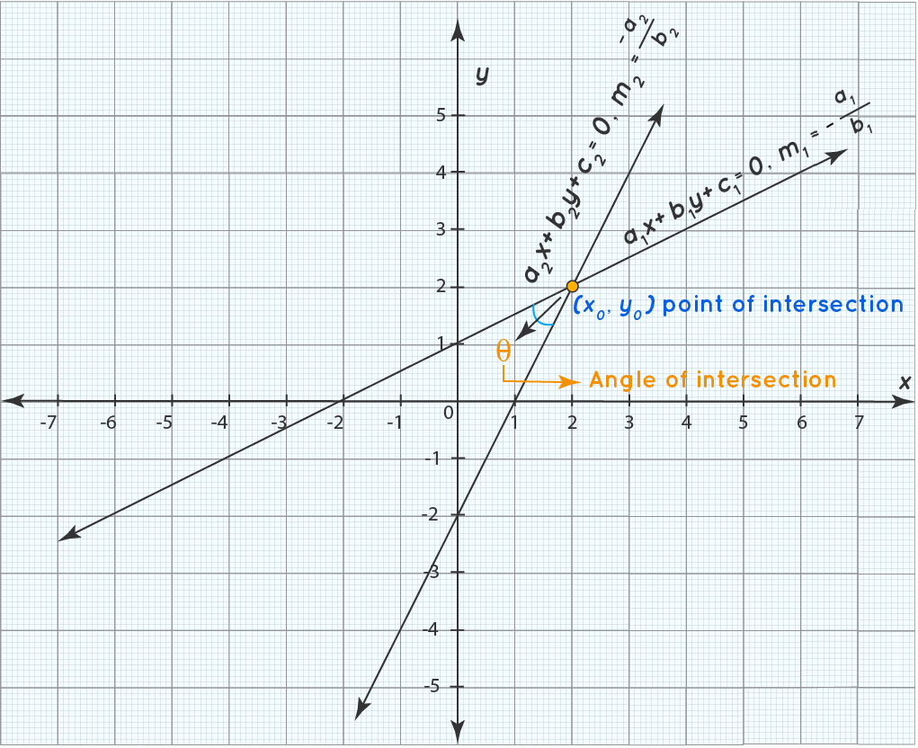Point of Intersection and Angle of Intersection - graph