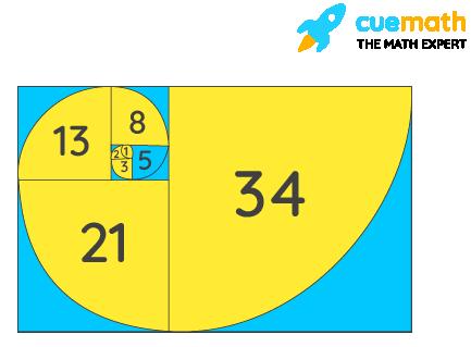 Fibonacci Numbers - Spiral