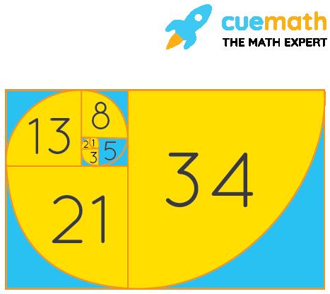 Fibonacci Formula