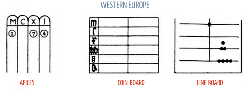 The Apices, The Coin board.