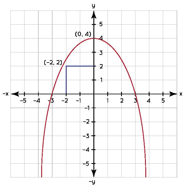 downward parabola