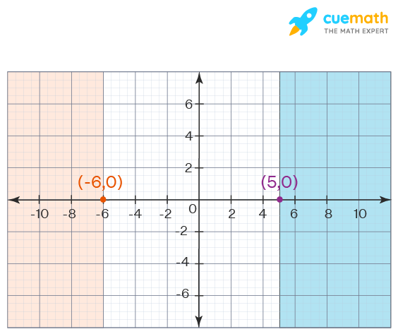 Description of the graph of the given compound inequality