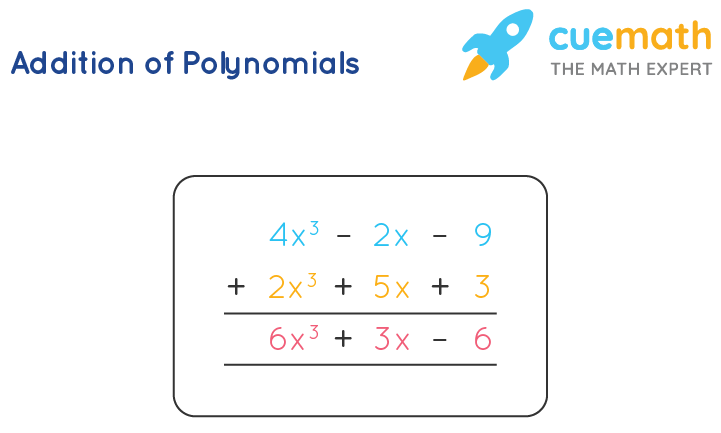 Addition of Polynomials