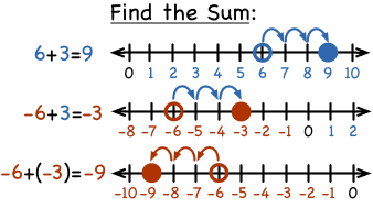 find the sum