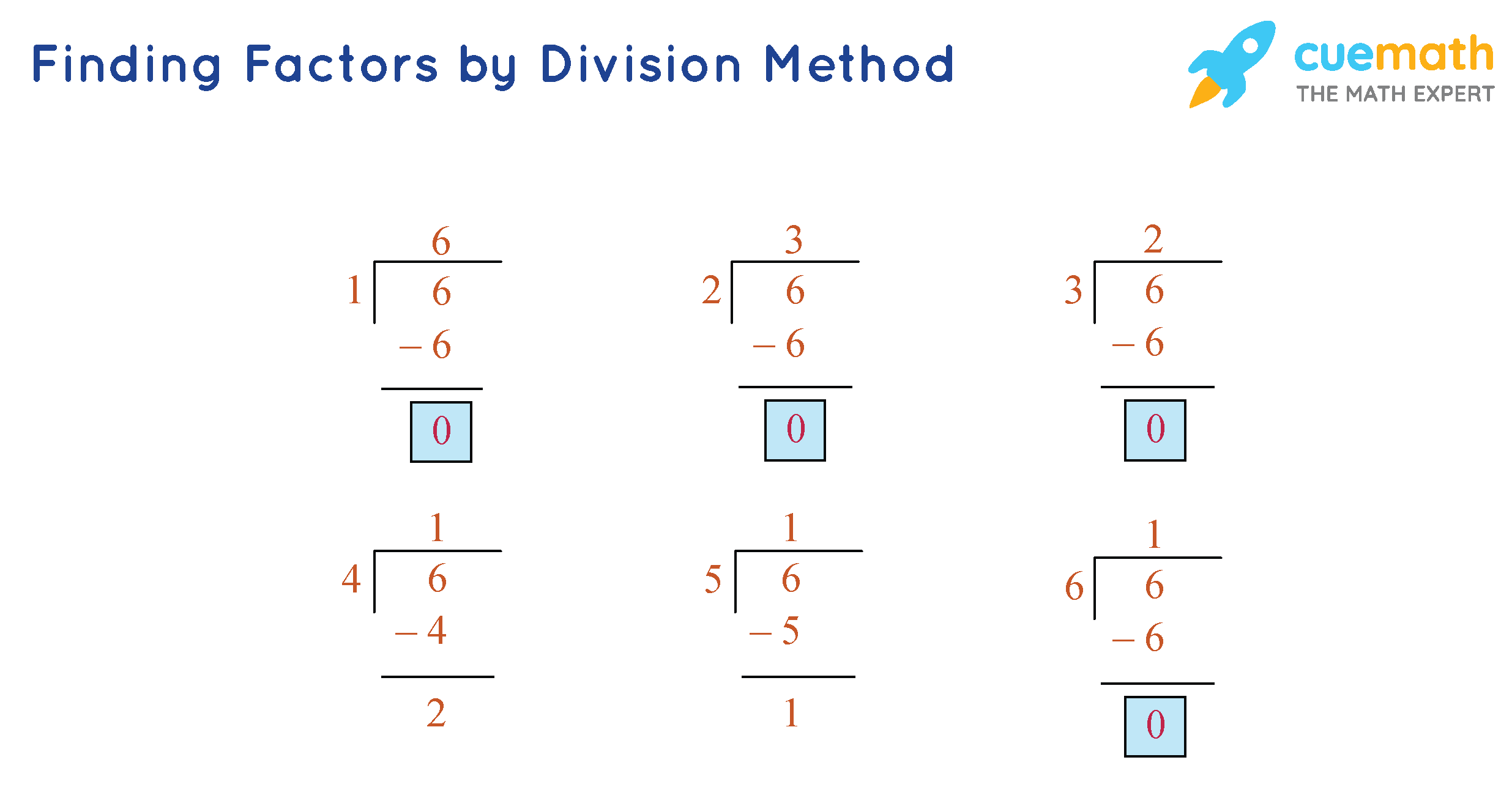 Finding Factors by Division Method