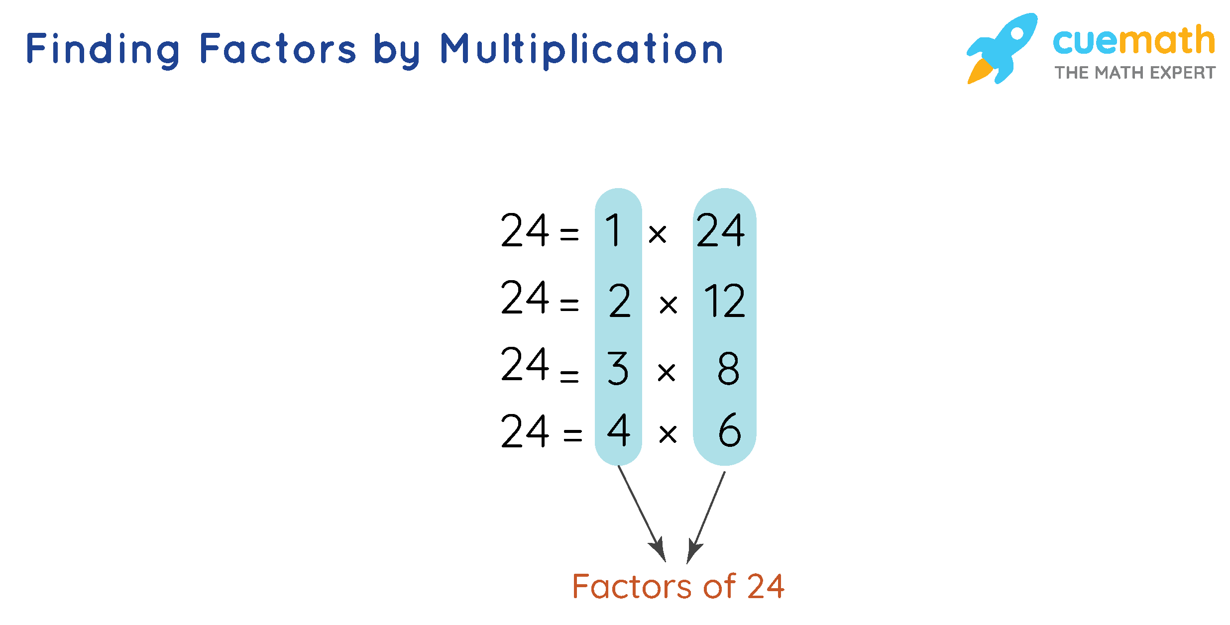 Finding Factors by Multiplication