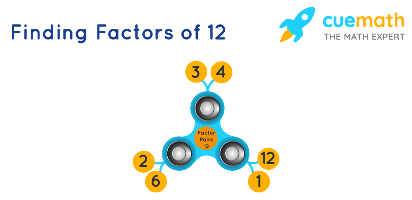 How to Calculate the Factors of 12