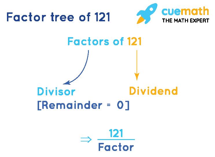 Finding factors of 121