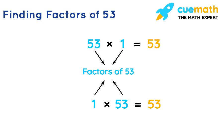 Finding Factors of 53