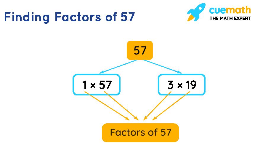 finding factors of 57