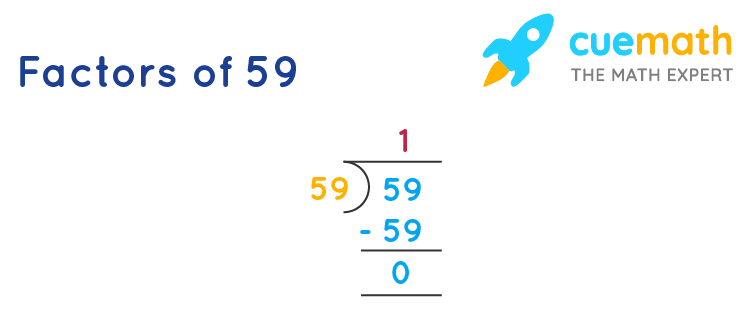 finding factors of 59 by division mehtod