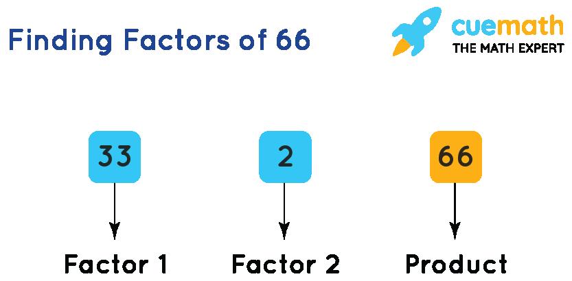 finding factors of 66