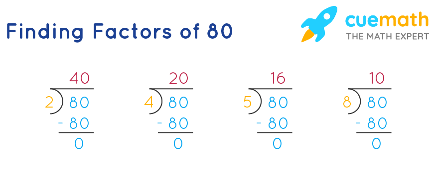 Factors of 80 by division method