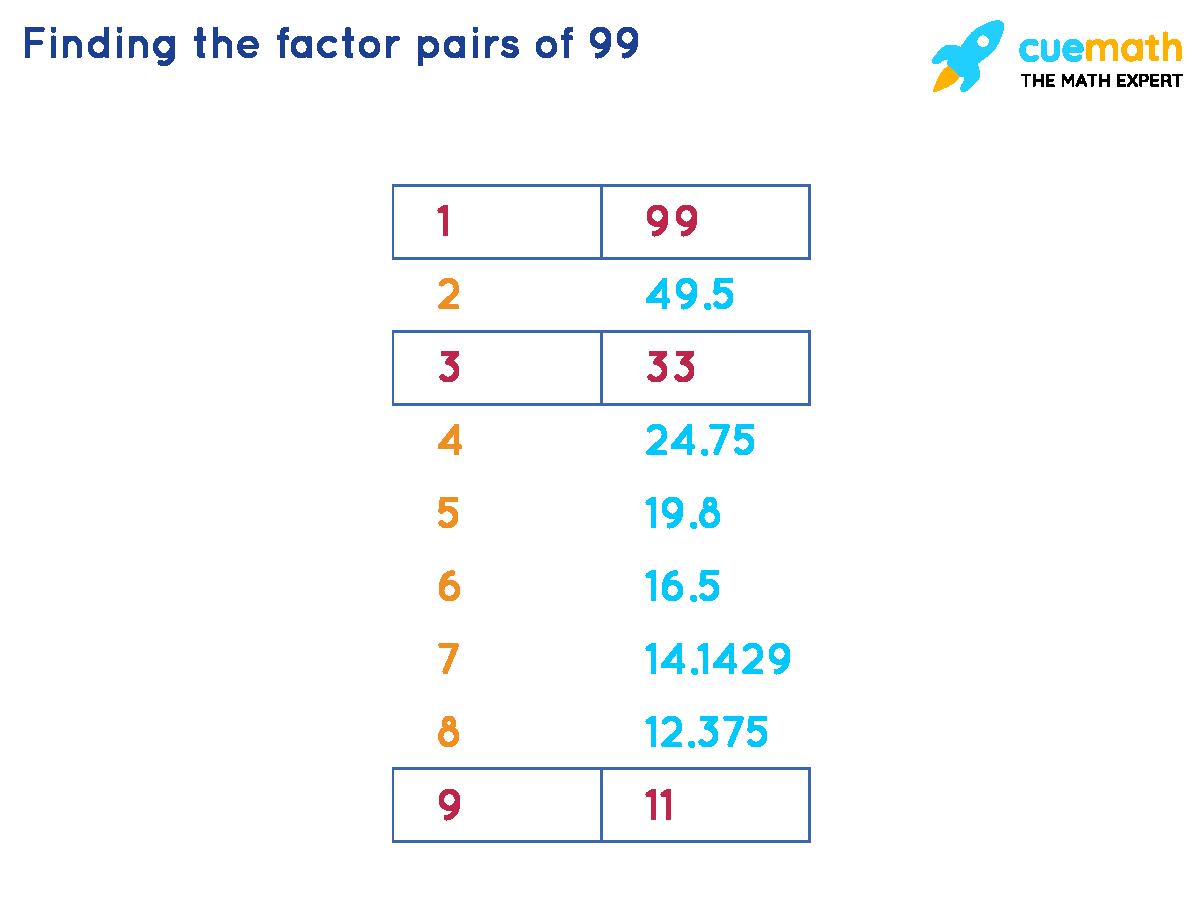 Pair factors of 99