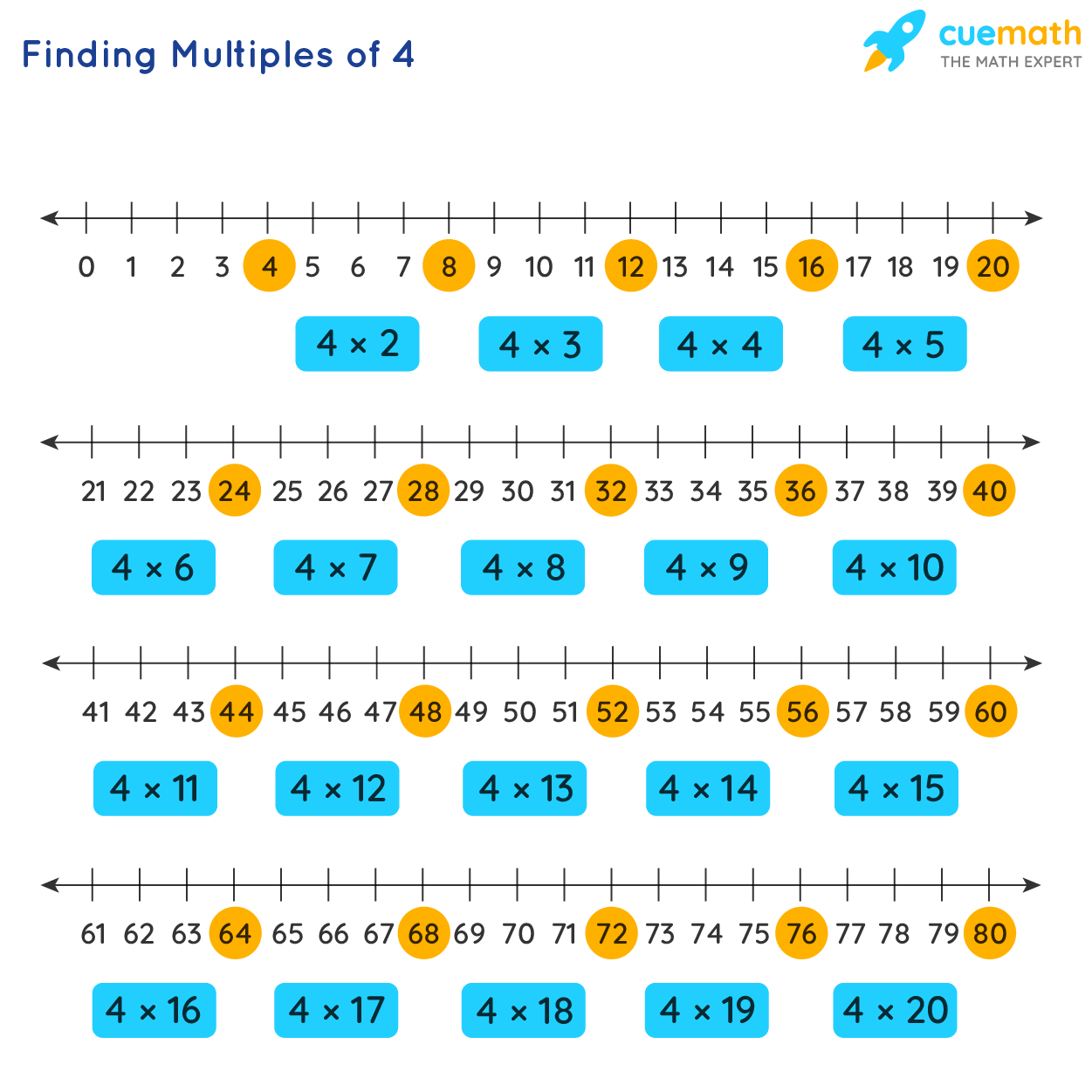Finding Multiples of 4