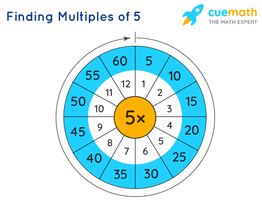 Finding Multiples of 5