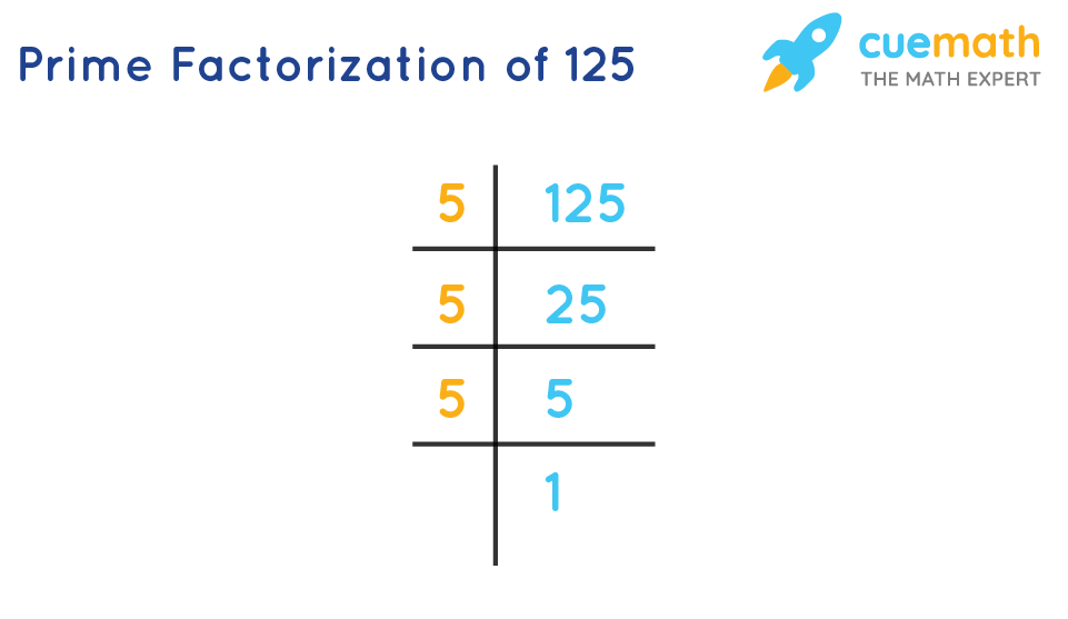 prime factorization of 125