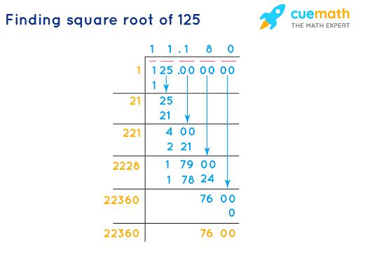finding square root of 125by long division