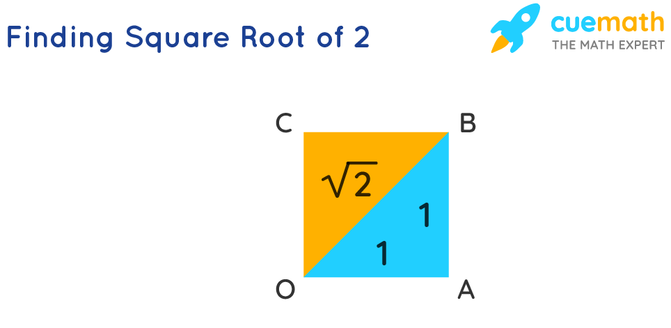 Finding Square Root of 2