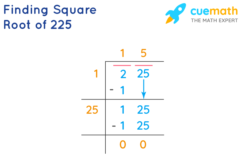 finding square root of 225 by division method