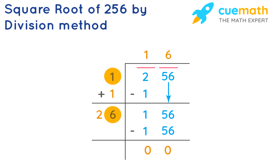 finding square root of 256 by division method