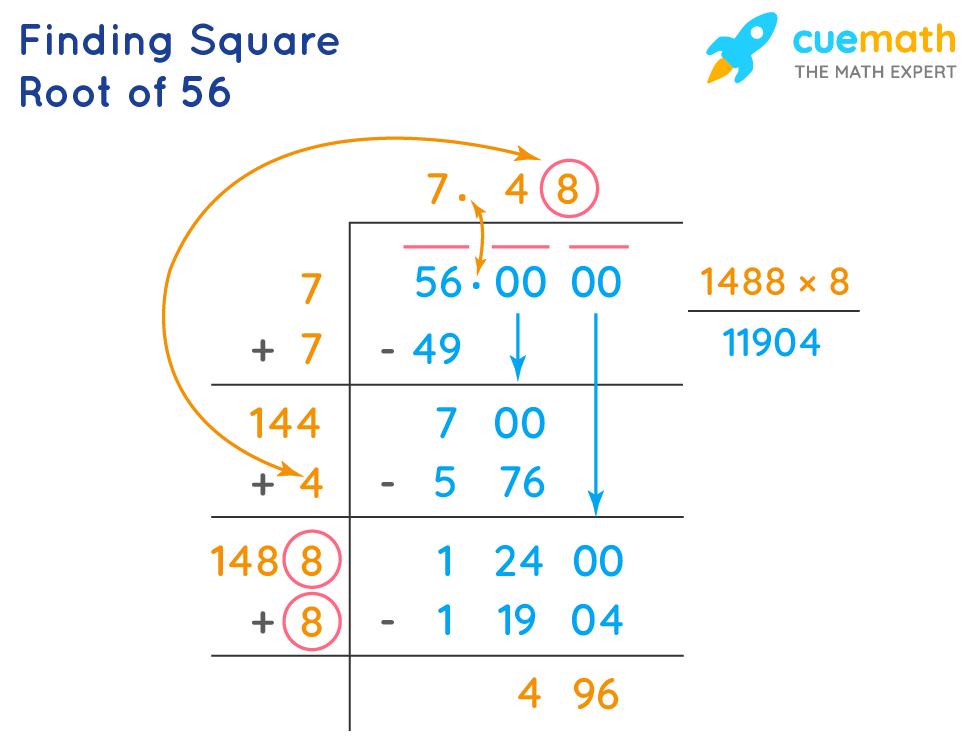 finding square root of 56 by division method