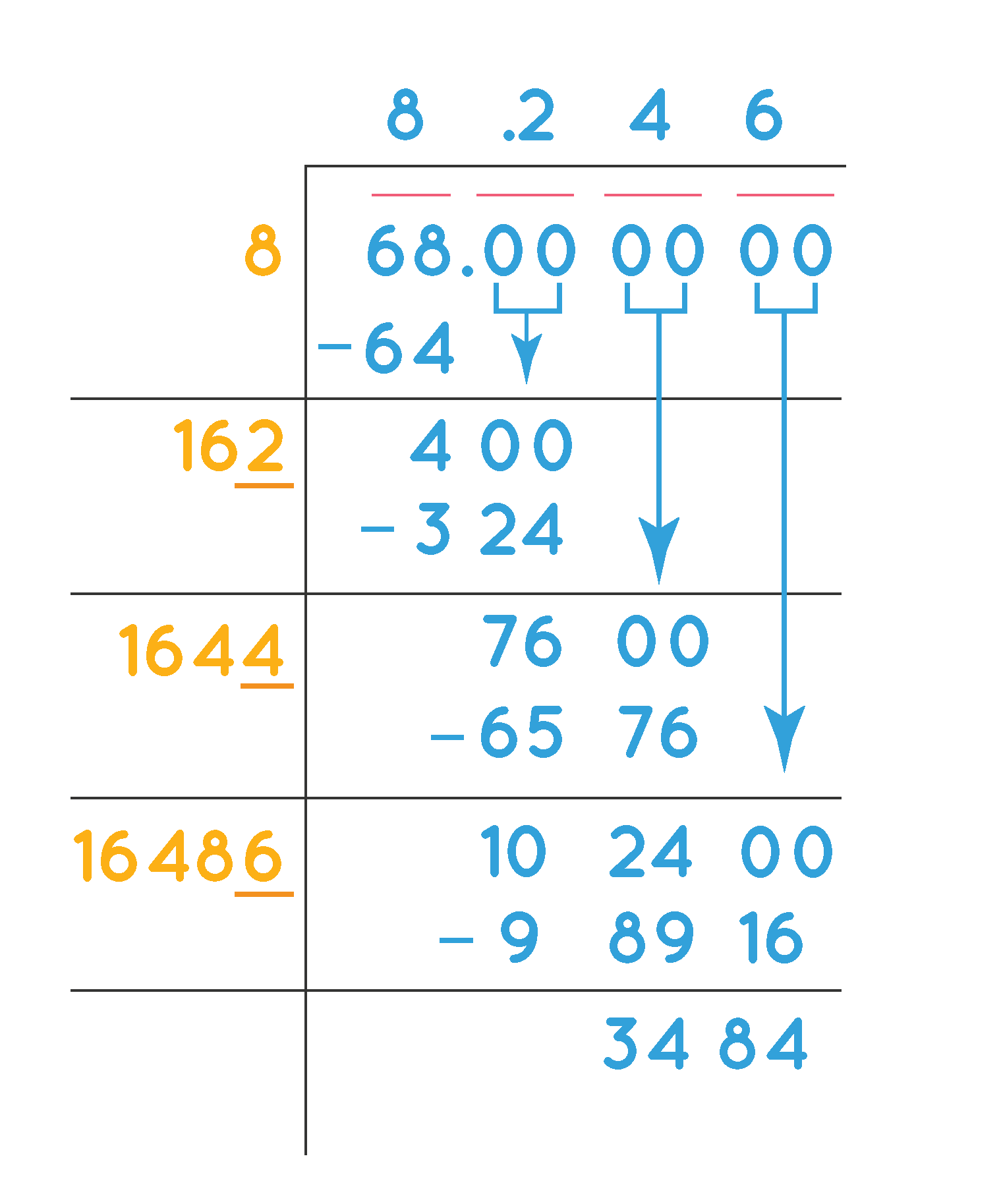 Finding Square root of 68 by long division method