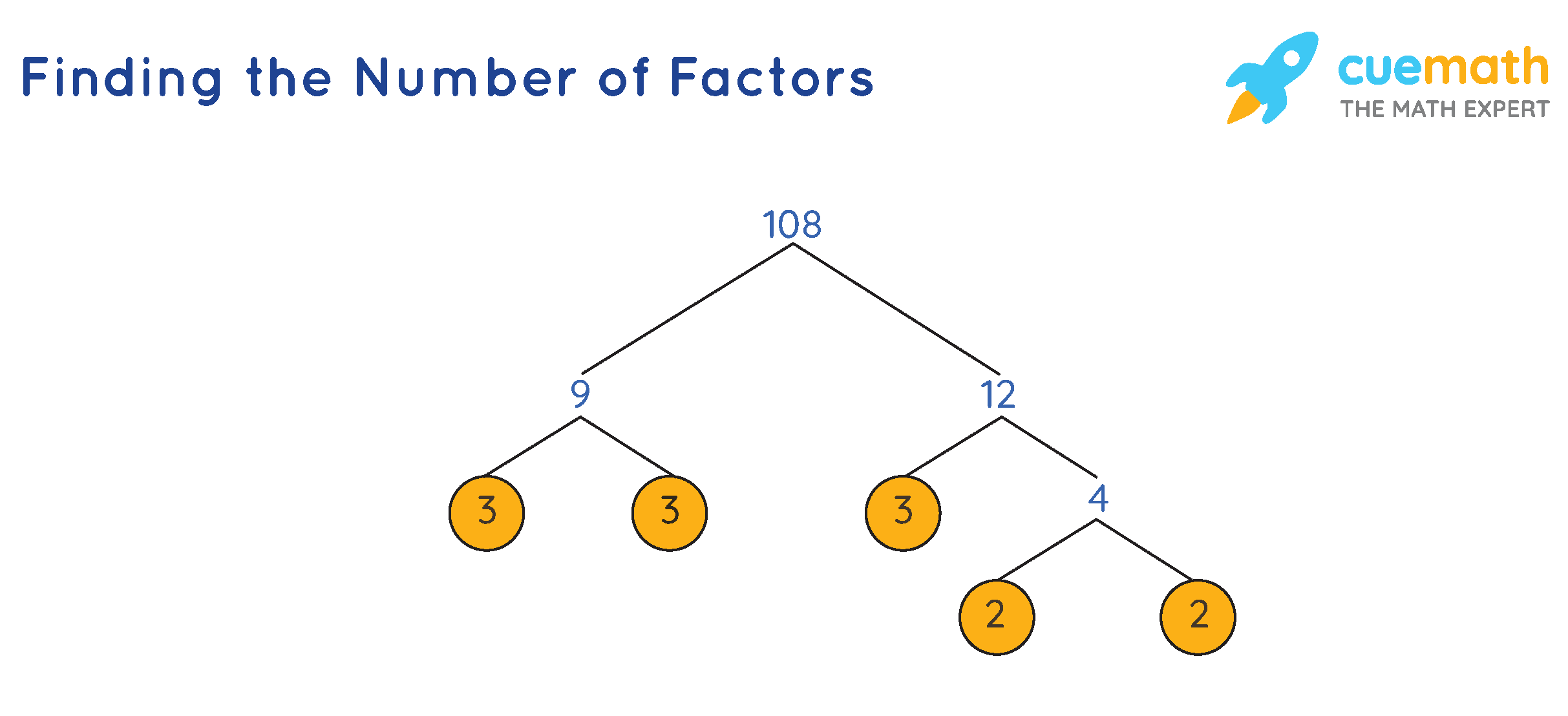 Finding the Number of Factors