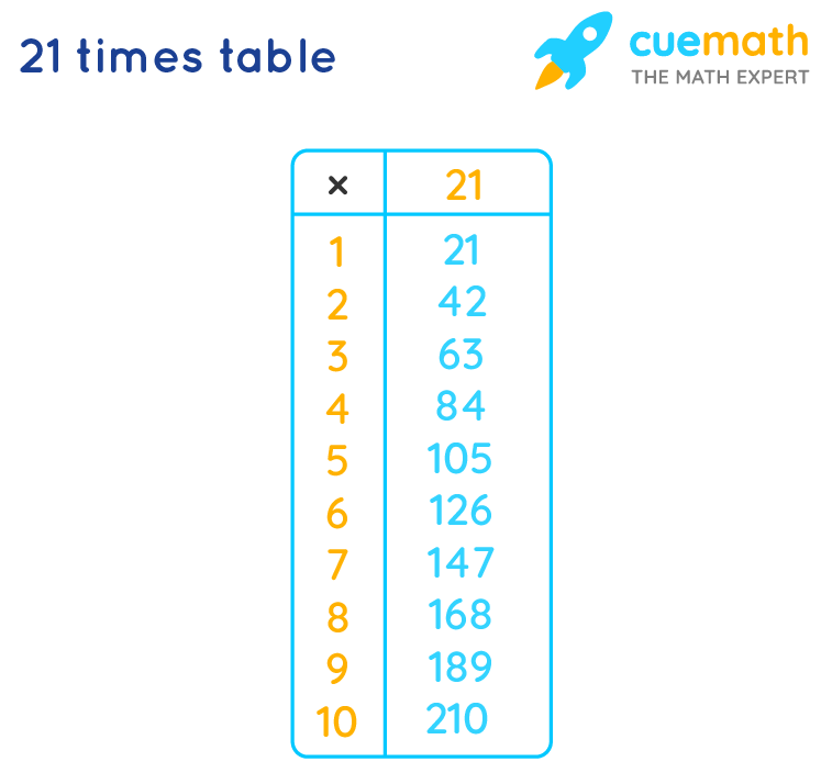 Table of 21 Tips