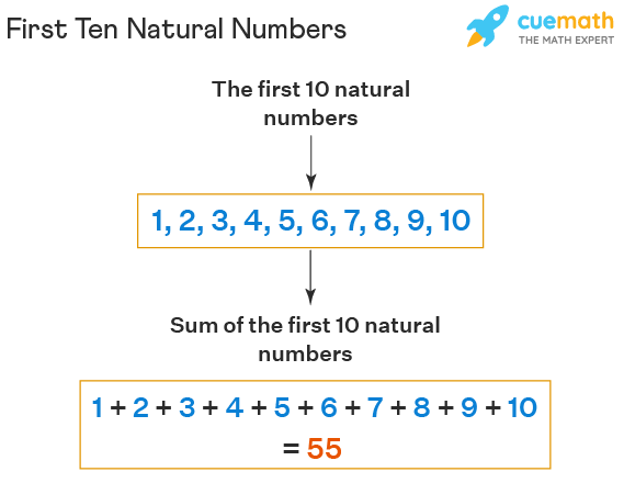 First Ten Natural Numbers