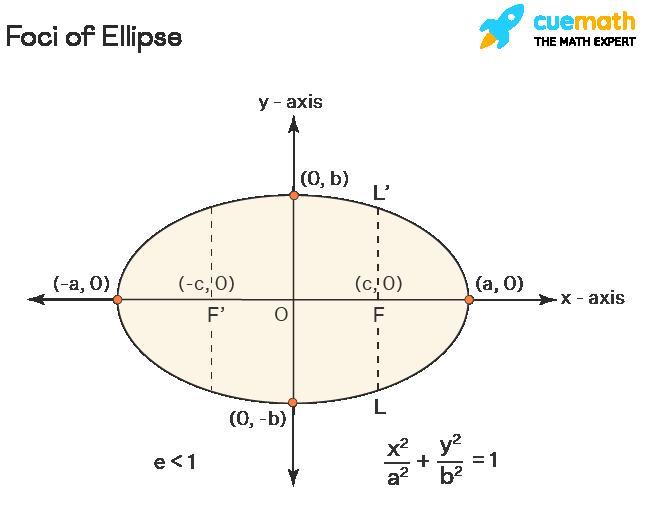 Foci of Ellipse