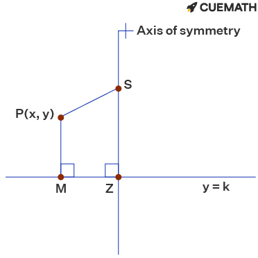he equation of the quadratic graph with a focus of (2,0)