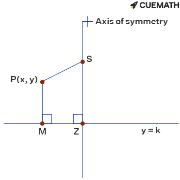 The quadratic graph with a focus of (4,0) and a directrix of y=10