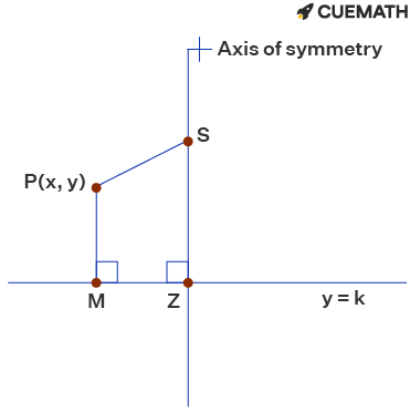 The equation of the quadratic graph with a focus of (5,-1) and a directrix of y=1 is (x-5)2 = -4(y-0).
