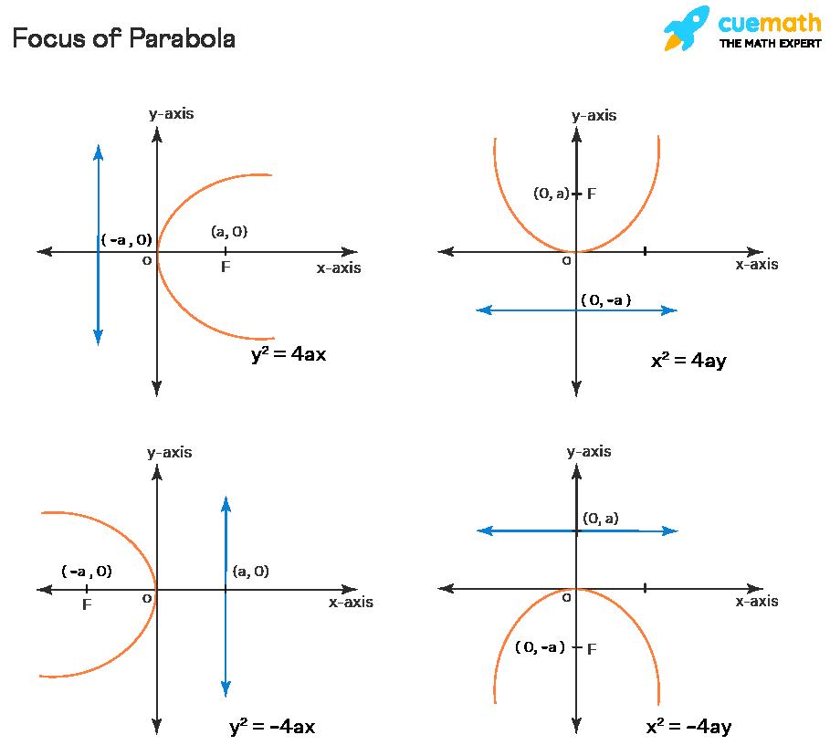 Focus of Parabola