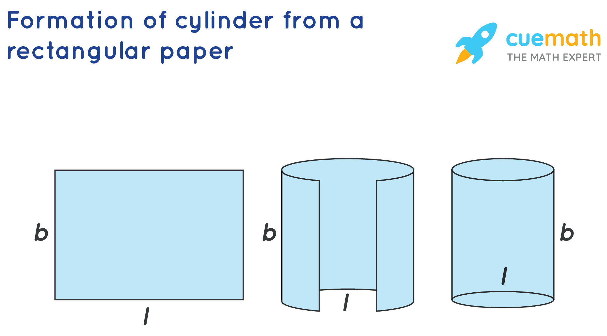 Formation of cylinder from a rectangular paper