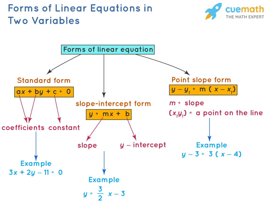 Forms of Linear Equation in Two Variable
