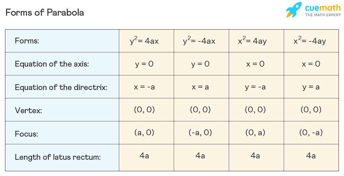 forms of parabola