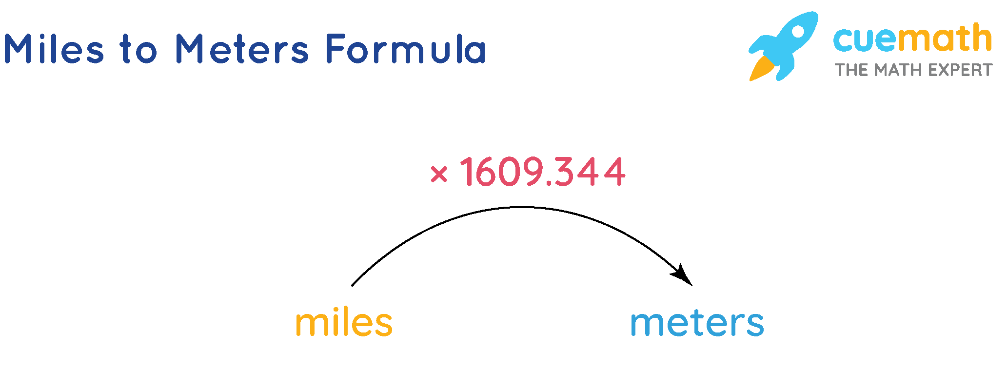 miles to meters formula: To convert miles into meters we just multiply them by 1609.344