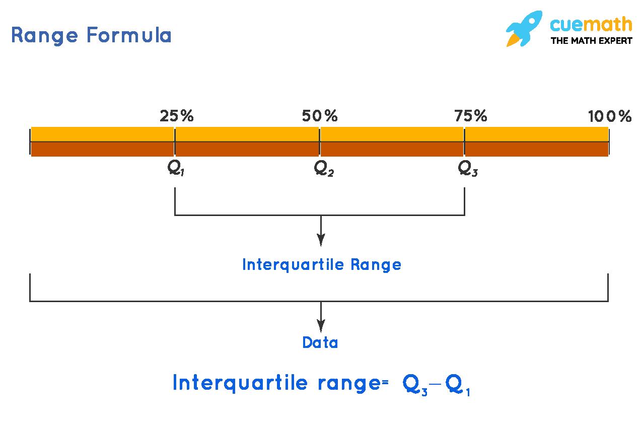 Formula to calculate interquartile range