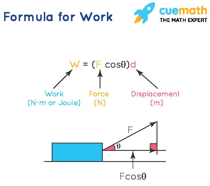 Work Formula   Formula for Work