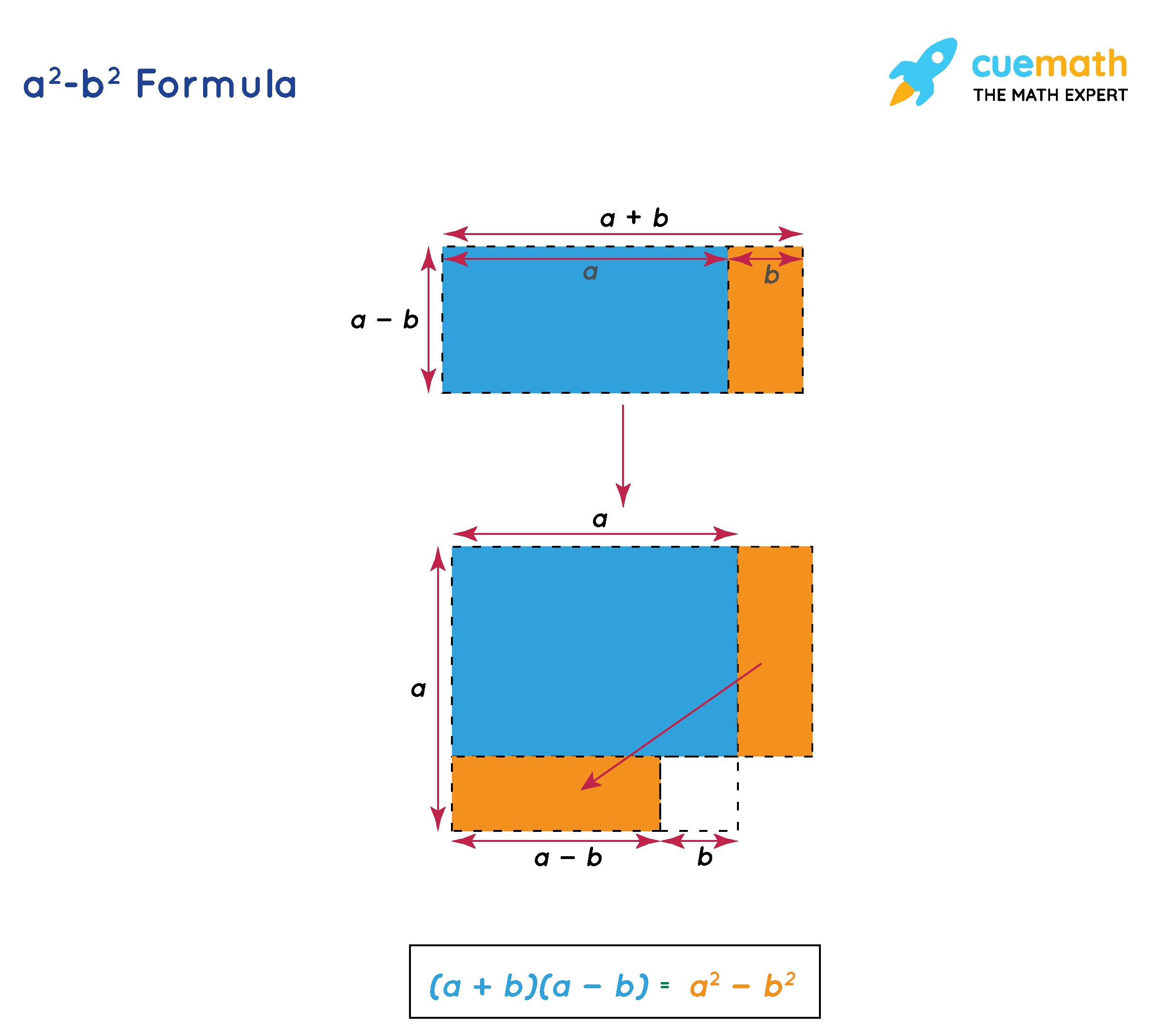 Derivation of an algebraic identities proof of a^2-b^2=(a+b)(a-b)