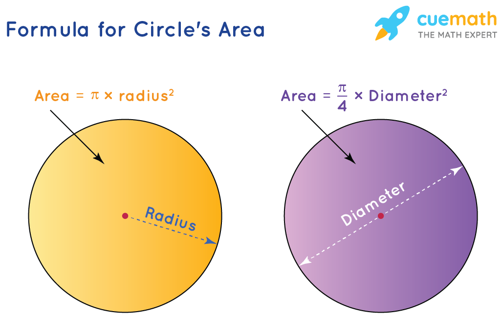formula for area of circle