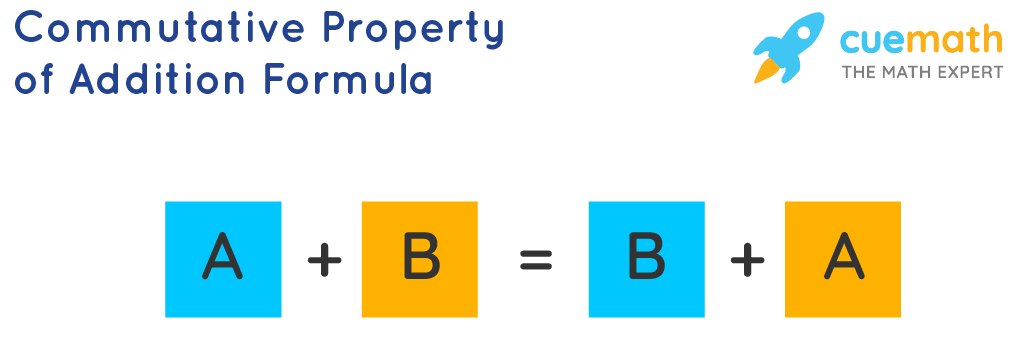Commutative property formula for Addition