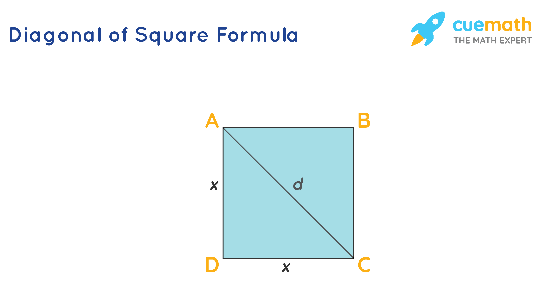 Length of the diagonal of a square formula