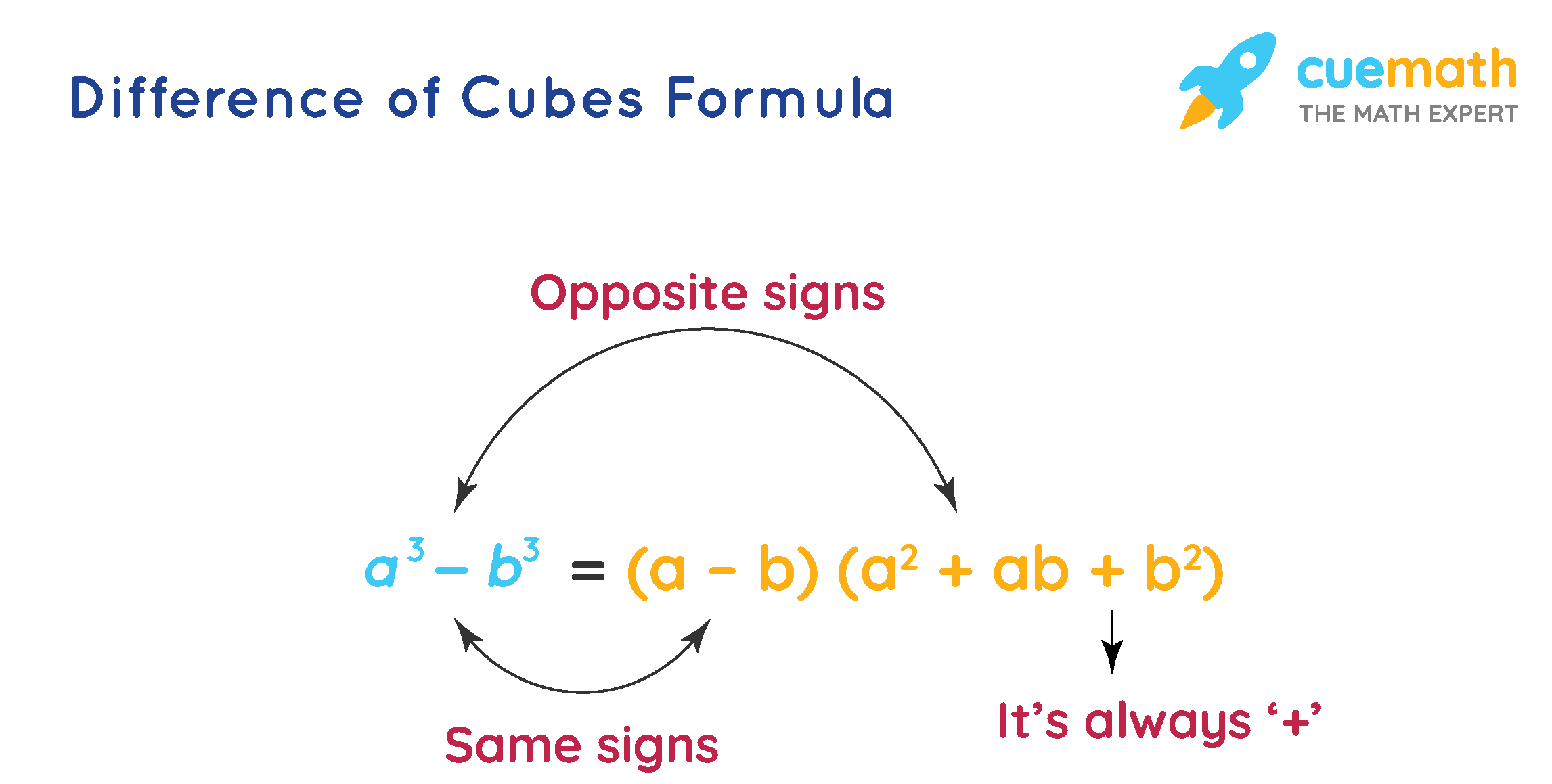 trick to remember difference of cubes formula (or) a^3 - b^3 formula