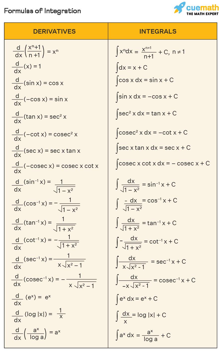 formulas of integration